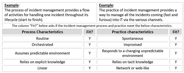 incident management, ITIL, practice, process