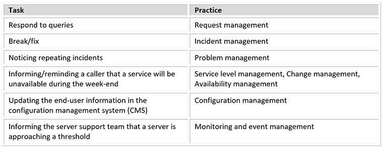 service desk analyst tasks