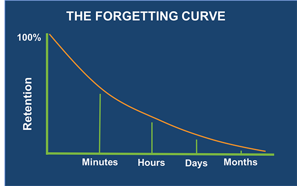 Forgetting Curve