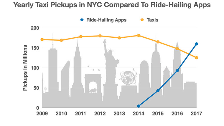 taxi, ride hailing apps, service desk