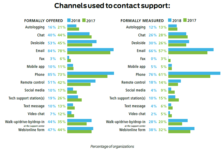 support channels, service desk