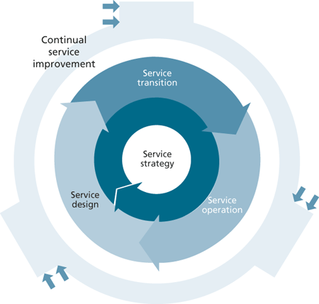 IT Service Lifecycle