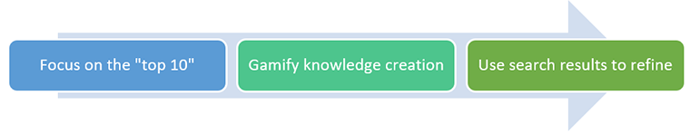 chatbot, knowledge