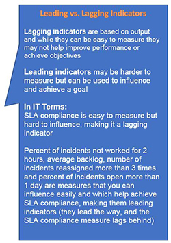 KPIs, leading indicators, lagging indicators