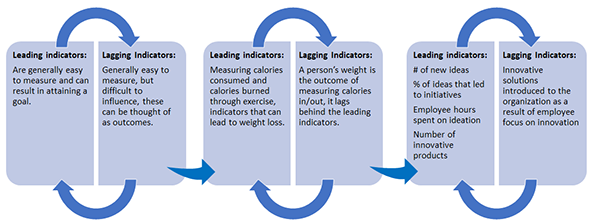 leading, lagging indicators