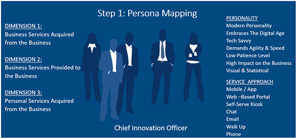 persona mapping