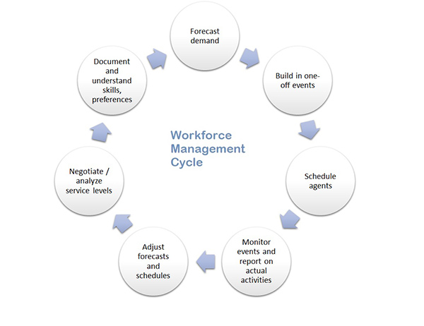 workforce management
