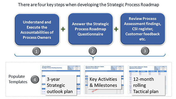 strategic process roadmaps