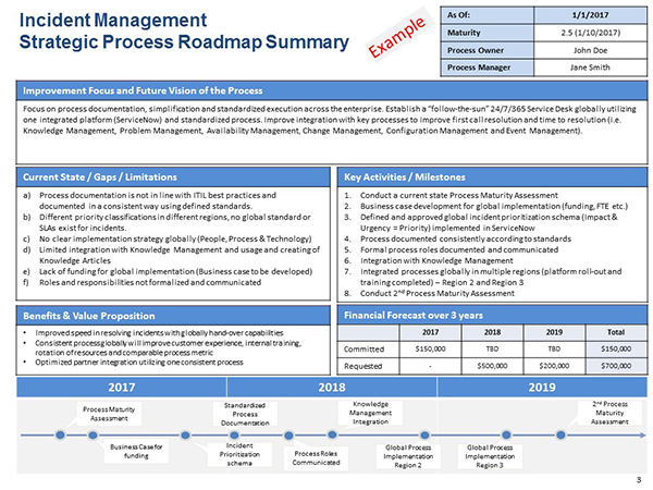 incident management strategic process roadmap