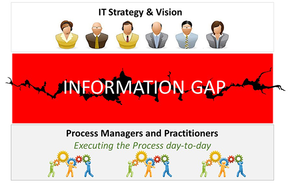 IT information gap