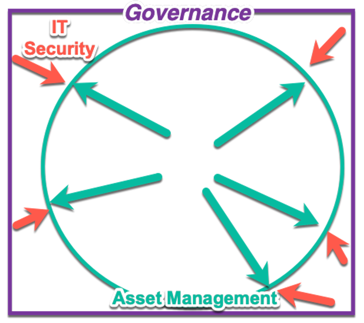 IT security, asset management, governance