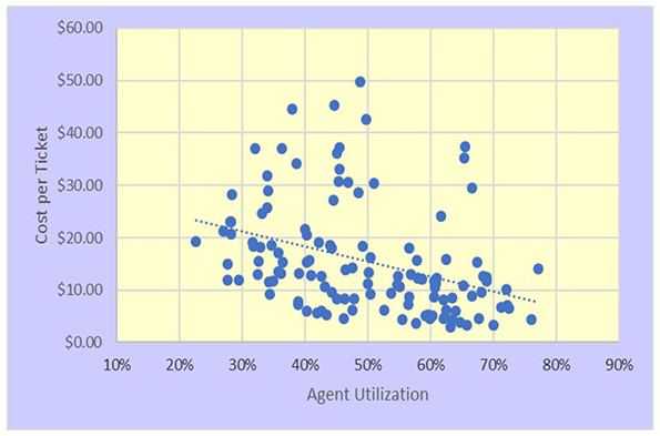 agent utilization cost per ticket