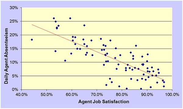 Jeff Rumburg, metrics, agent job satisfaction