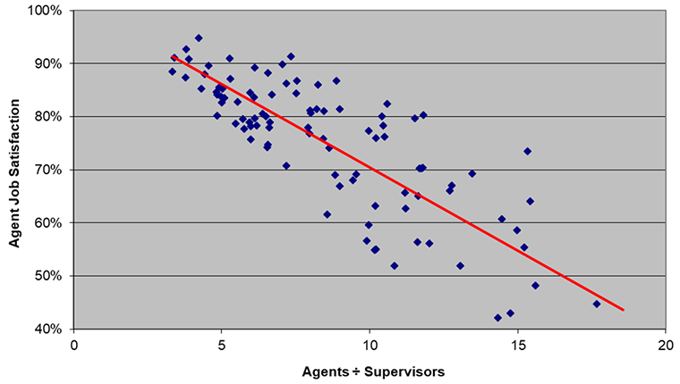 agent to supervisor ratio