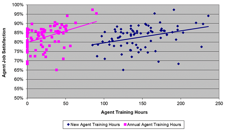 agent training hours, job satisfaction