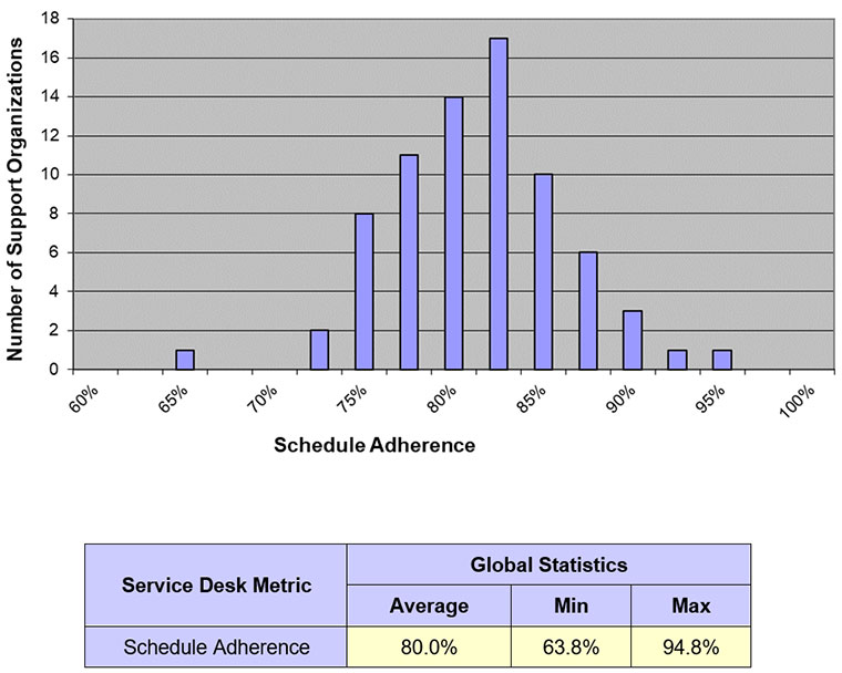 metrics, service desk, schedule adherence, benchmarks