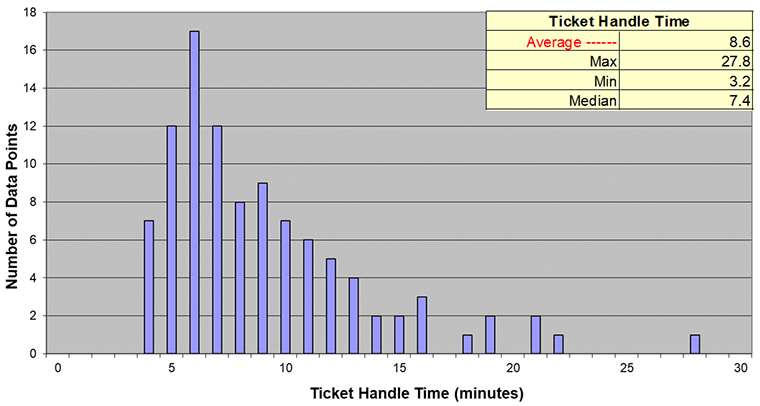 metrics, ticket handle time