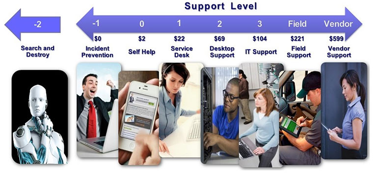 cost of support, service desk, cost per ticket