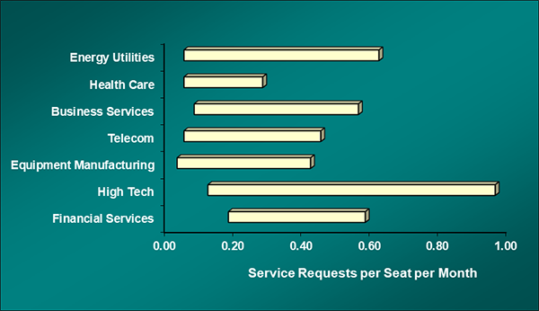 metrics, service requests