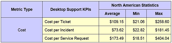 desktop support costs