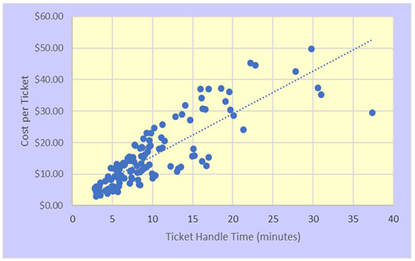 ticket handle time cost per ticket