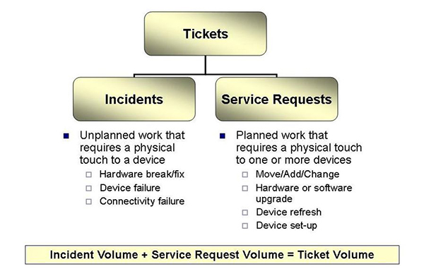 tickets, incidents, service requests