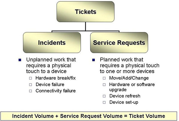 metrics, incidents, service requests