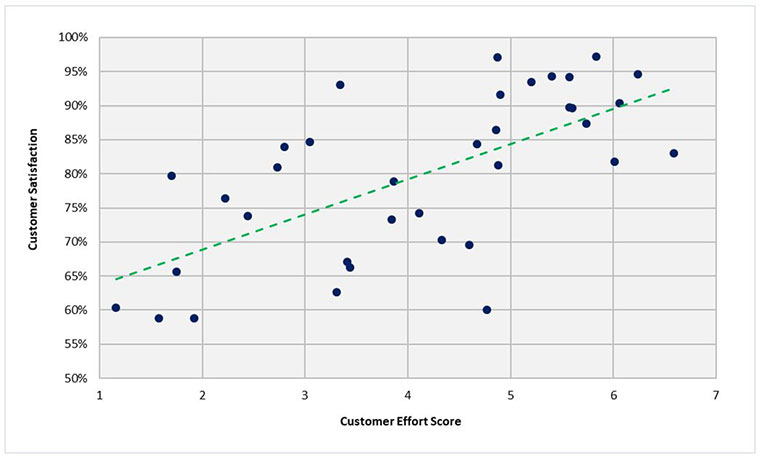 customer effort, customer satisfaction, metrics