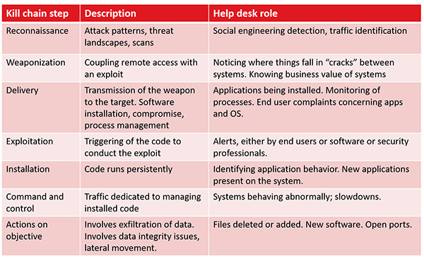 cybersecurity, kill chain steps