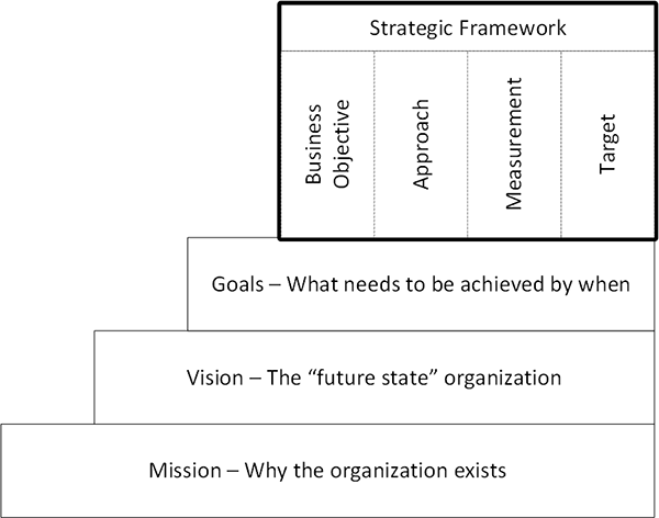 mission, vision, goals, strategic framework