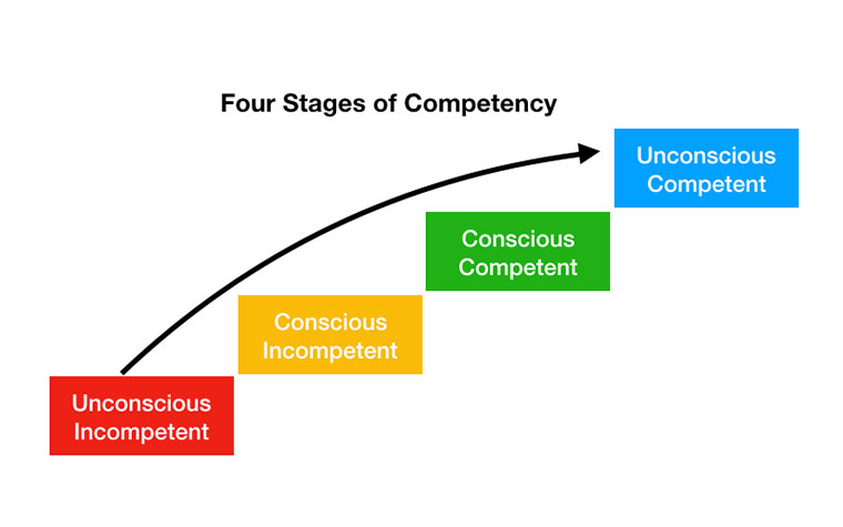 Four Stages of Competency, training, service desk