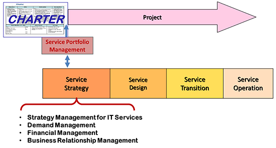 ITIL Service Lifecycle Charter