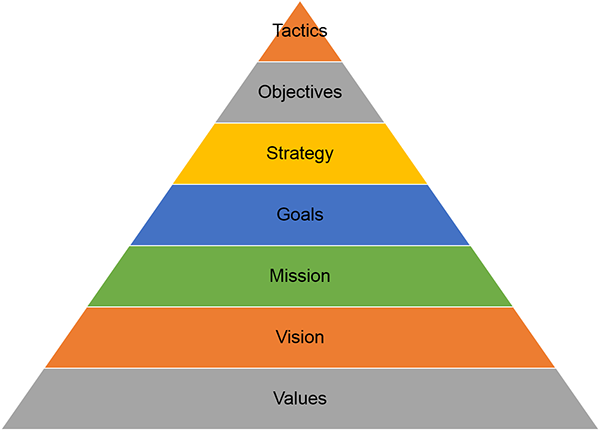strategy mission vision