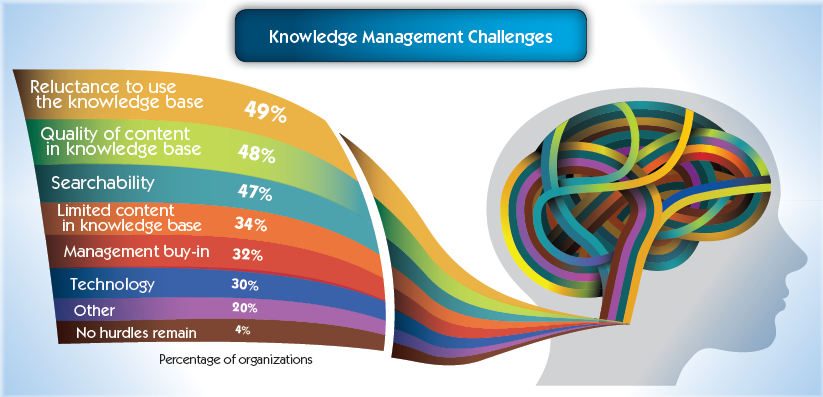Knowledge Management Challenges